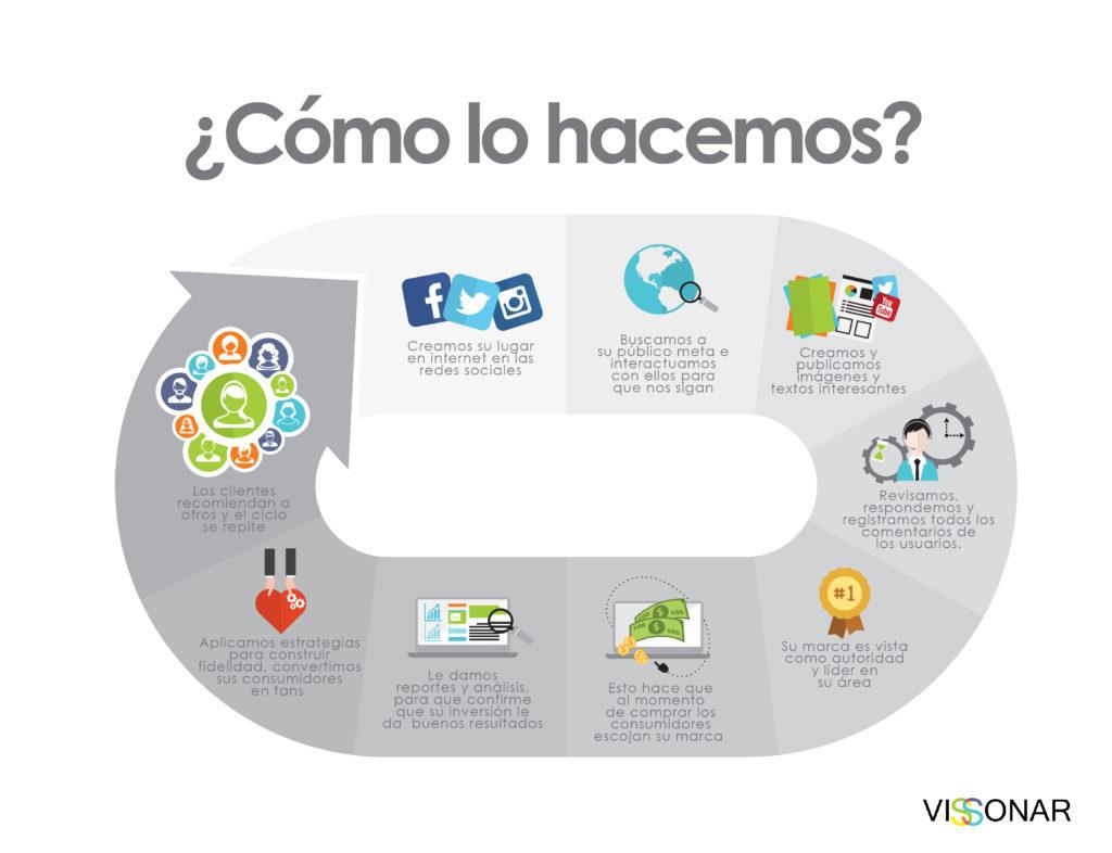 proceso Marketing Digital de Contenidos en Redes sociales