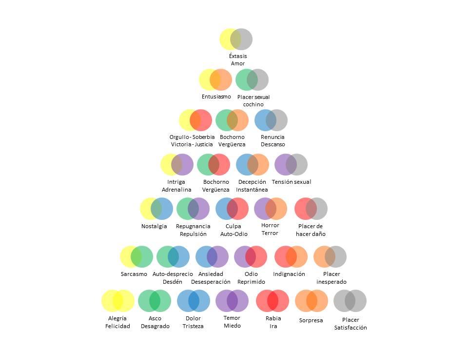 Pirámide de Clasificación de las Emociones - 2017 Ericson Da silva / Paul Ekman